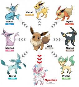 Evolutions-evoli