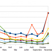 Top consoles et jeux France novembre 2012
