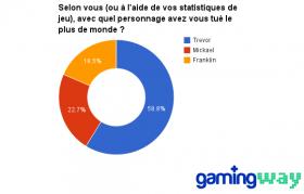 graphique_gta_1